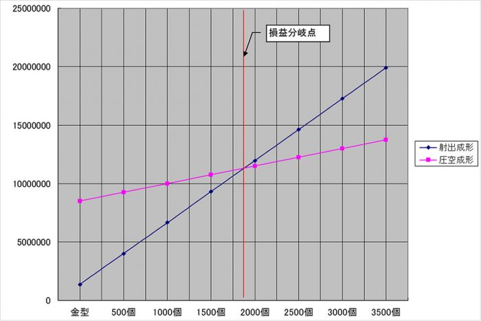 圧空成形と射出成形、比較グラフ